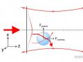 光镊技术的原理、特点及应用综述