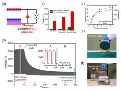 科学家利用电荷补偿机制实现摩擦纳米发电机稳定超高电压输出